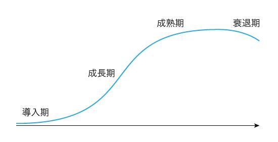 成長のS字カーブ