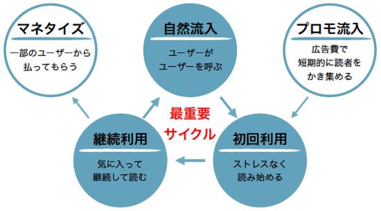 永続的な成長モデル