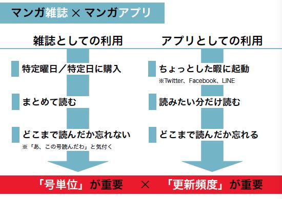 マンガ雑誌×マンガアプリ