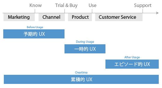 Ux timeline merge2 01
