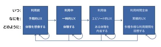 Ux timespan