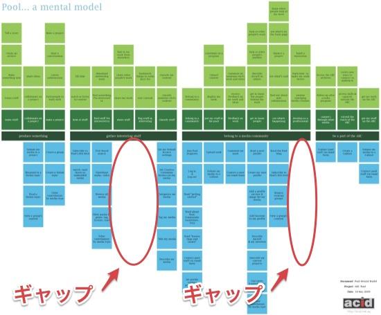 Pool mental model rmit plotter 2