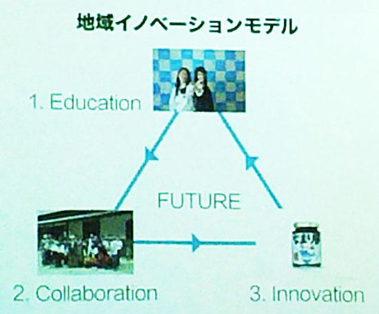 地域イノベーションモデル