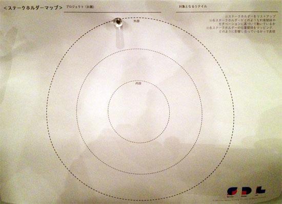 ステークホルダーマップ1