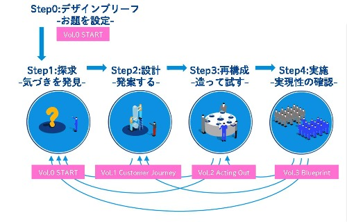サービスデザインプロセス