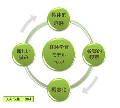 Learn 01