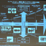 HCD-Netフォーラム2014 参加メモ 〜デザイン思考/UXD/おもてなし〜