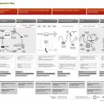 サービスデザイン方法論2014 第2回:カスタマージャーニーマップ レポート