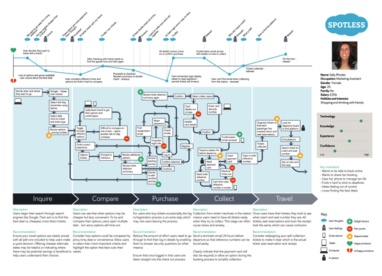 Spotless UX map