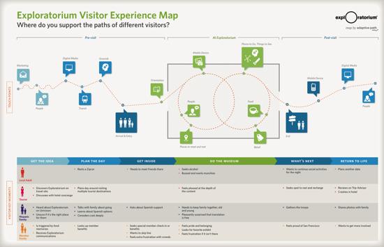 Ap exploratorium journeymap 2 1
