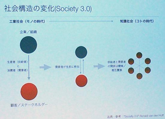 社会Society3 0