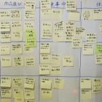 サービスデザイン方法論2014 第3回:発想法 レポート