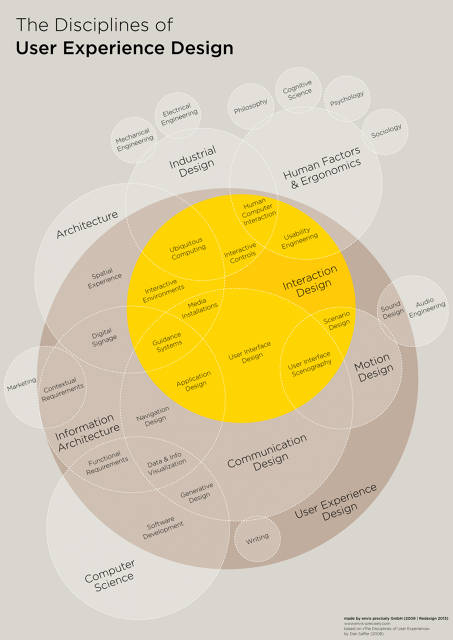 1671735 inline inline zoom the disciplines of user experience design 51029d505f014 w1375