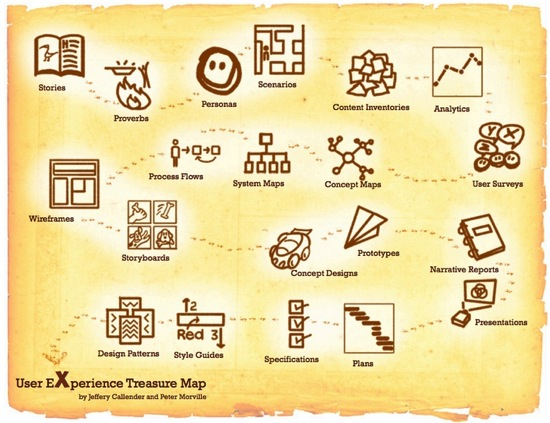 UX Treasure Map