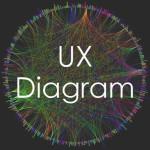 UXについて理解が深まる!ユーザーエクスペリエンス概念図まとめ【全26枚】
