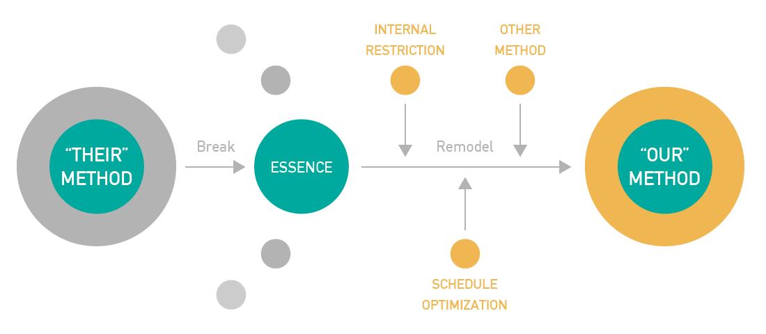 手法の分解と再構築モデル 01
