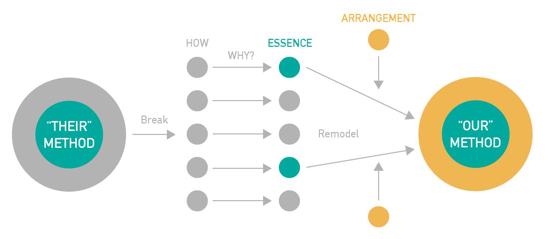 手法の分解と再構築モデル 02