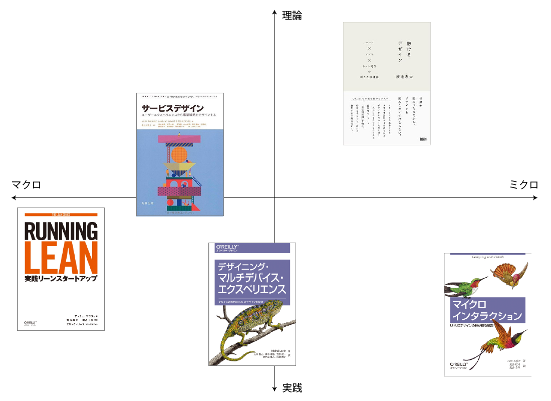 IoT参考書籍マトリクス 01
