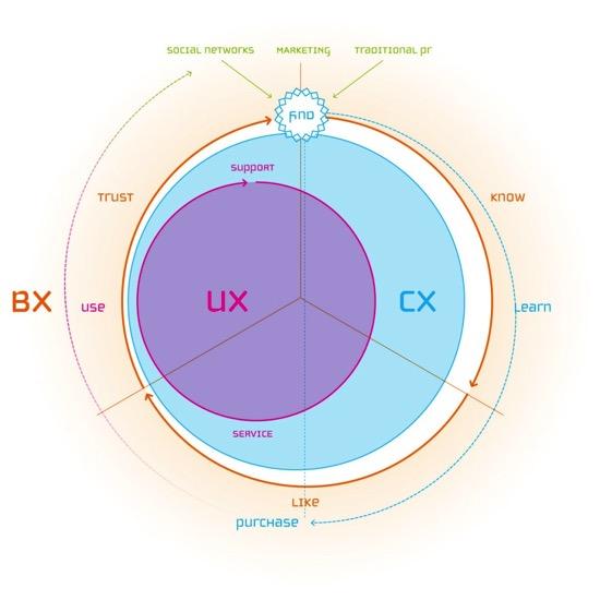 UX CX BX 1024x1024