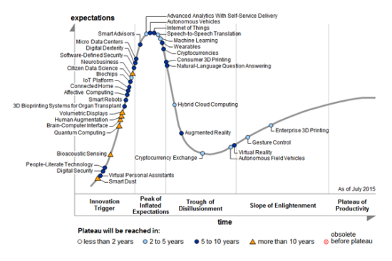 2015 hype cycle