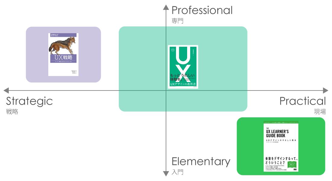 Ux book matrix