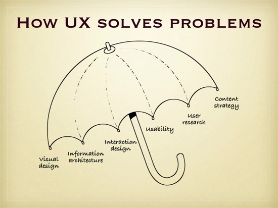 The ux umbrella 6 1024