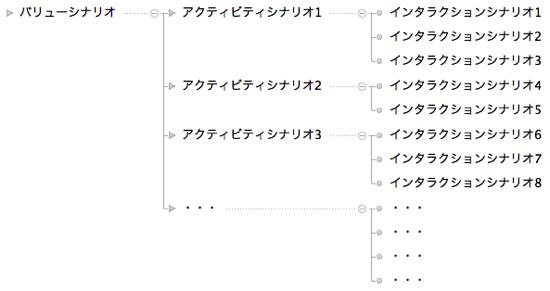 構造化シナリオイメージ