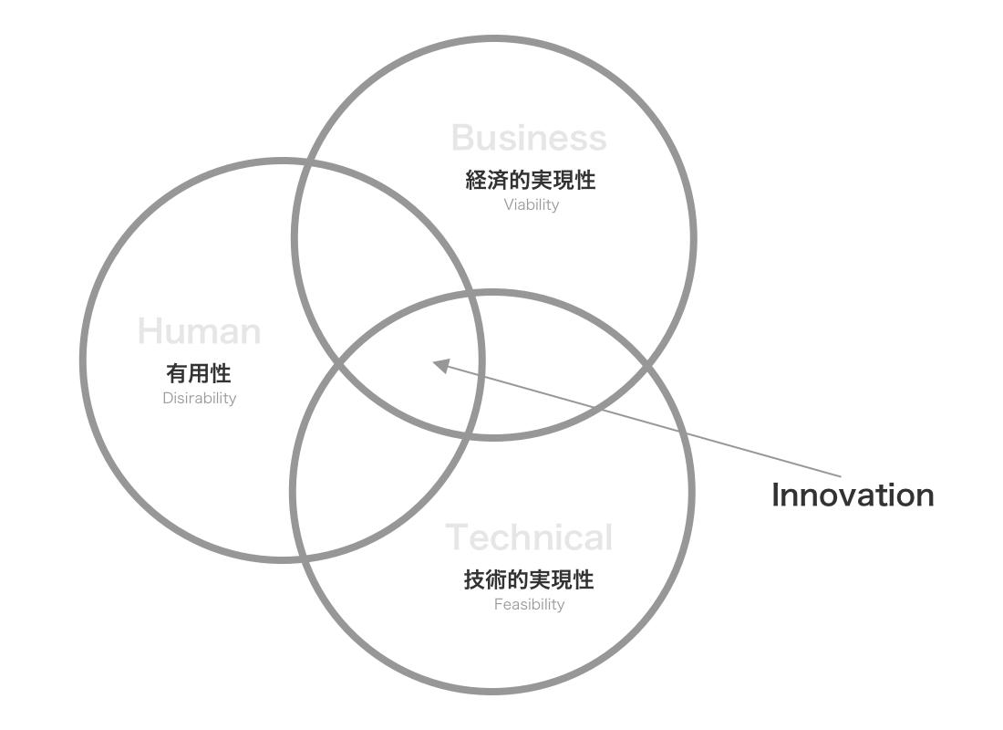 Innovation 2x
