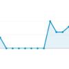 WordPress初心者に捧ぐ!Google Analyticsで集客数ゼロが続いた時に疑うべきこと