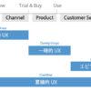 UXと時間軸についての考察:「UXタイムライン」と「UXタイムスパン」を活用してUXデザインを語ろう